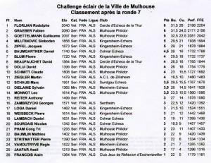 Classement Challenge éclair 2015